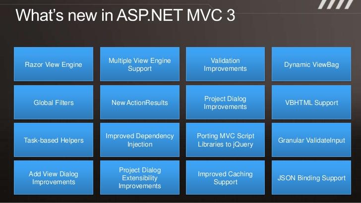 mvc3-development