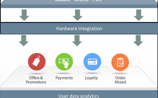 Mobile-Credit-Card-Processing-App