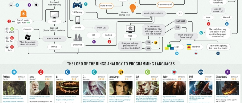 Learn to Code: What's the Best Programming Language to ...